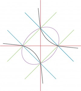 intersection_of_conics